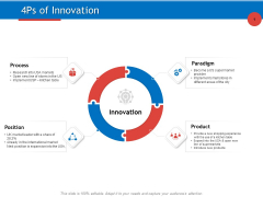 Developing Product Planning Strategies 4Ps Of Innovation Ppt PowerPoint Presentation Styles Topics PDF