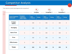 Developing Product Planning Strategies Competitor Analysis Ppt PowerPoint Presentation Infographic Template Pictures PDF