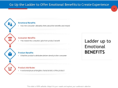 Developing Product Planning Strategies Go Up The Ladder To Offer Emotional Benefits To Create Experience Download PDF