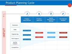 Developing Product Planning Strategies Product Planning Cycle Ppt PowerPoint Presentation Slides Graphics Download PDF