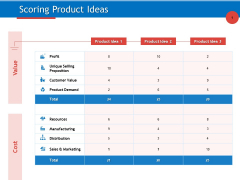 Developing Product Planning Strategies Scoring Product Ideas Ppt PowerPoint Presentation Inspiration Examples PDF