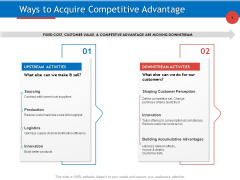 Developing Product Planning Strategies Ways To Acquire Competitive Advantage Suppliers Demonstration PDF
