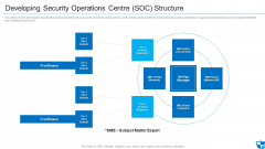 Developing Security Operations Centre SOC Structure Microsoft PDF