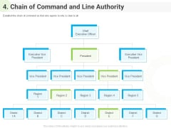 Developing Work Force Management Plan Model 4 Chain Of Command And Line Authority Download PDF
