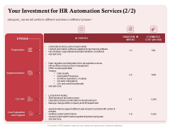 Development And Implementation Your Investment For HR Automation Services Support Ppt Pictures Graphics PDF
