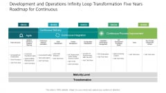Development And Operations Infinity Loop Transformation Five Years Roadmap For Continuous Diagrams