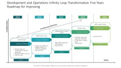 Development And Operations Infinity Loop Transformation Five Years Roadmap For Improvig Download