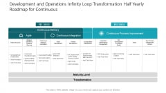 Development And Operations Infinity Loop Transformation Half Yearly Roadmap For Continuous Infographics