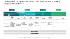 Development And Operations Infinity Loop Transformation Quarterly Roadmap For Continuous Professional