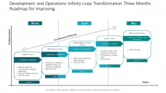 Development And Operations Infinity Loop Transformation Three Months Roadmap For Improving Sample
