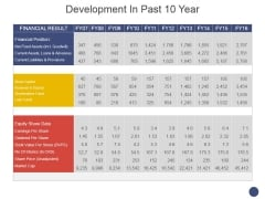 Development In Past 10 Year Template 1 Ppt PowerPoint Presentation Portfolio Designs