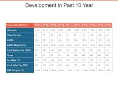 Development In Past 10 Year Template 2 Ppt PowerPoint Presentation Infographic Template Example