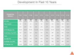 Development In Past 10 Years Template 1 Ppt PowerPoint Presentation Infographics