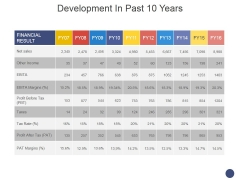 Development In Past 10 Years Template 2 Ppt PowerPoint Presentation Professional Topics