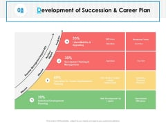 Development Of Succession And Career Plan Ppt PowerPoint Presentation Gallery Samples