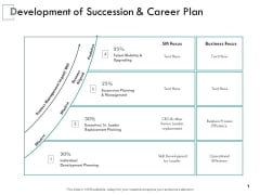 Development Of Succession And Career Plan Ppt PowerPoint Presentation Templates