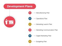 Development Plans Ppt PowerPoint Presentation Inspiration