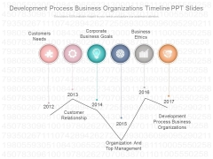 Development Process Business Organizations Timeline Ppt Slides