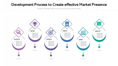 Development Process To Create Effective Market Presence Ppt Pictures Outline PDF