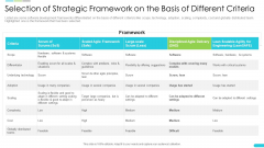 Development Selection Of Strategic Framework On The Basis Of Different Criteria Template PDF