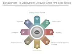 Development To Deployment Lifecycle Chart Ppt Slide Styles