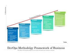 Devops Methodolgy Framework Of Business Ppt PowerPoint Presentation Gallery Background Images PDF