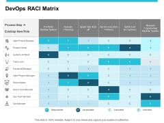 Devops RACI Matrix Ppt PowerPoint Presentation Inspiration Topics