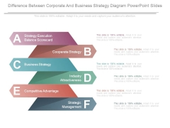 Difference Between Corporate And Business Strategy Diagram Powerpoint Slides