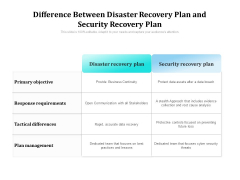 Difference Between Disaster Recovery Plan And Security Recovery Plan Ppt PowerPoint Presentation Gallery Demonstration PDF