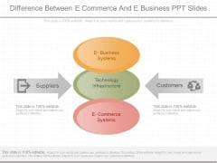 Difference Between E Commerce And E Business Ppt Slides