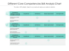 Different Core Competencies Skill Analysis Chart Ppt PowerPoint Presentation Layouts Maker PDF