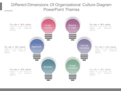 Different Dimensions Of Organizational Culture Diagram Powerpoint Themes