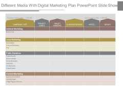 Different Media With Digital Marketing Plan Powerpoint Slide Show