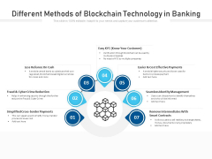 Different Methods Of Blockchain Technology In Banking Ppt PowerPoint Presentation Gallery Icon PDF
