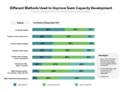 Different Methods Used To Improve Team Capacity Development Ppt PowerPoint Presentation Styles Brochure PDF