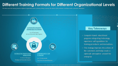 Different Training Formats For Different Organizational Levels Introduction PDF
