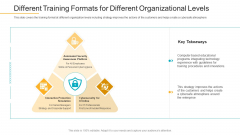 Different Training Formats For Different Organizational Levels Themes PDF