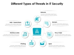 Different Types Of Threats In IT Security Ppt PowerPoint Presentation Portfolio Model PDF