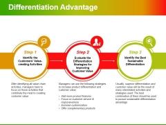 Differentiation Advantage Ppt PowerPoint Presentation Model Format Ideas