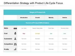 Differentiation Strategy With Product Life Cycle Focus Ppt Powerpoint Presentation Layouts Layout Ideas