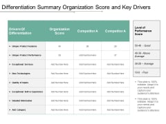 Differentiation Summary Organization Score And Key Drivers Ppt Powerpoint Presentation Model Layouts