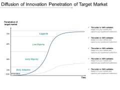 Diffusion Of Innovation Penetration Of Target Market Ppt PowerPoint Presentation Summary Influencers