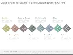 Digital Brand Reputation Analysis Diagram Example Of Ppt
