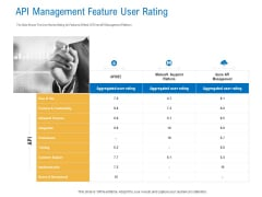 Digital Businesses Ecosystems API Management Feature User Rating Rules PDF