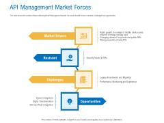 Digital Businesses Ecosystems API Management Market Forces Microsoft PDF