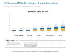 Digital Businesses Ecosystems API Management Market Size By Region Graphical Representation Mockup PDF