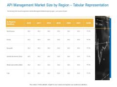 Digital Businesses Ecosystems API Management Market Size By Region Tabular Representation Summary PDF