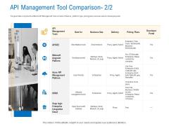 Digital Businesses Ecosystems API Management Tool Comparison Best Infographics PDF