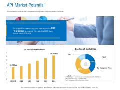 Digital Businesses Ecosystems API Market Potential Ppt Infographics Templates PDF