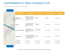 Digital Businesses Ecosystems Cost Breakdown To Setup A Company In Us Professional PDF